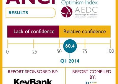 Anchorage Consumer Optimism Index: 2014 Q1