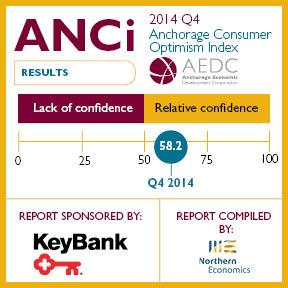 Anchorage Consumer Optimism Index: 2014 Q4