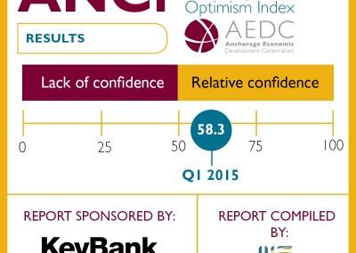 Anchorage Consumer Optimism Index: 2015 Q1