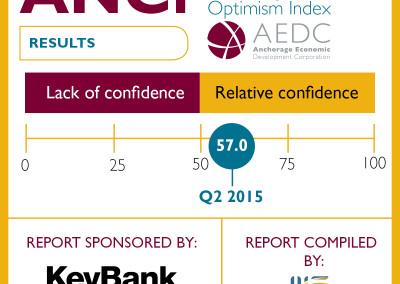 Anchorage Consumer Optimism Index: 2015 Q2