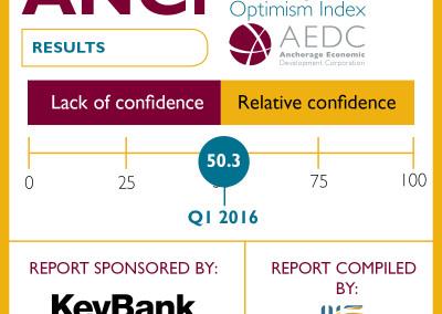 Anchorage Consumer Optimism Index: 2016 Q1