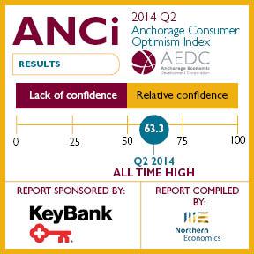 Anchorage Consumer Optimism Index: 2014 Q2