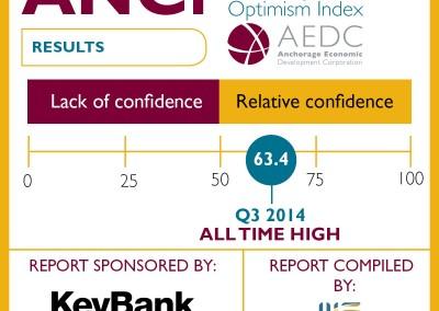 Anchorage Consumer Optimism Index: 2014 Q3