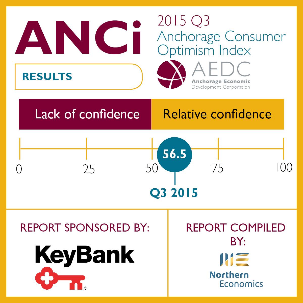 Anchorage Consumer Optimism Index: 2015 Q3