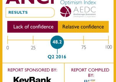 Anchorage Consumer Optimism Index: 2016 Q3
