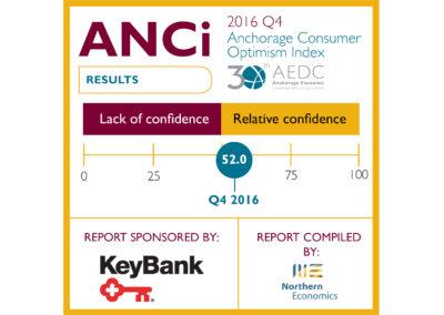 Anchorage Consumer Optimism Index 2016, Q4