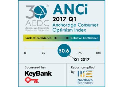 Anchorage Consumer Optimism Index 2017, Q1