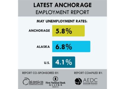 Anchorage Employment Report: Fourth Edition