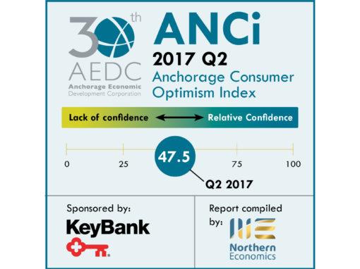 Anchorage Consumer Optimism Index 2017, Q2