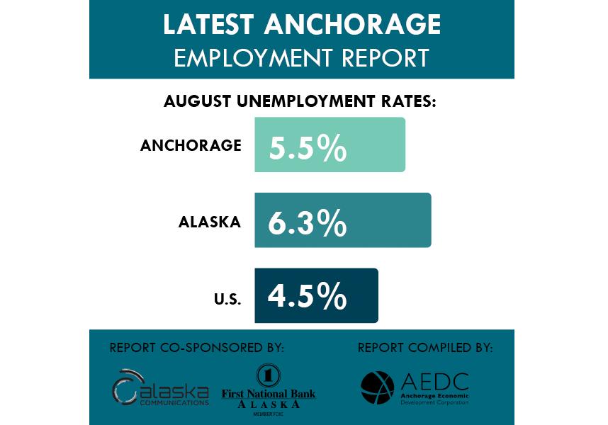 Anchorage Employment Report: August 2017