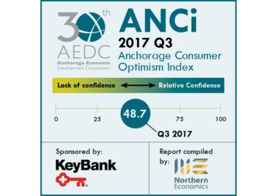 Anchorage Consumer Optimism Index 2017, Q3