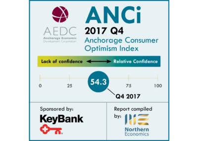 Anchorage Consumer Optimism Index 2017, Q4
