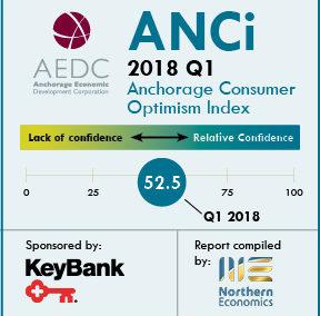 Anchorage Consumer Optimism Index 2018, Q1