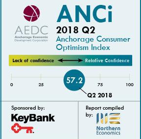 Anchorage Consumer Optimism Index 2018, Q2