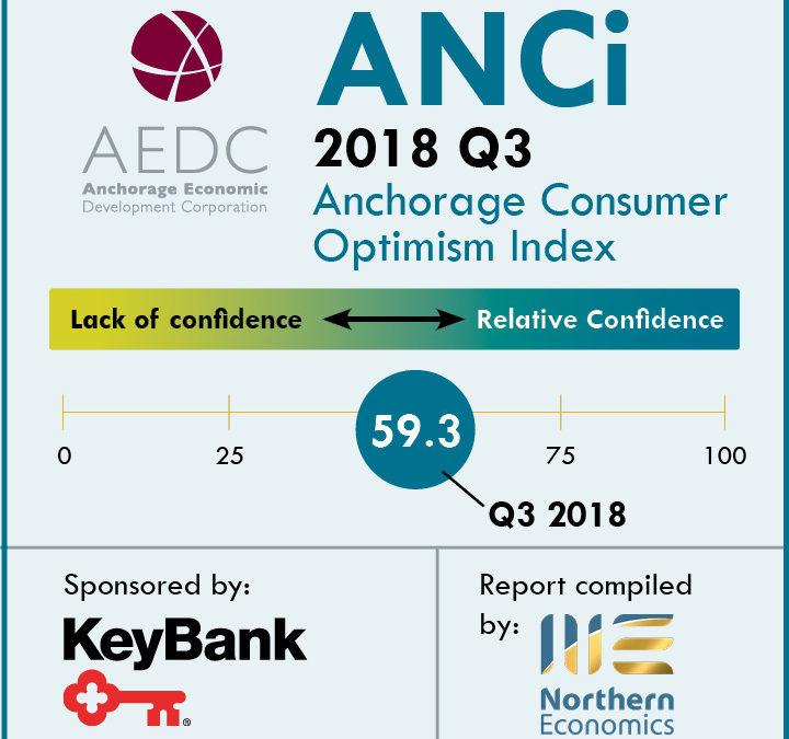 Anchorage Consumer Optimism Index 2018, Q3