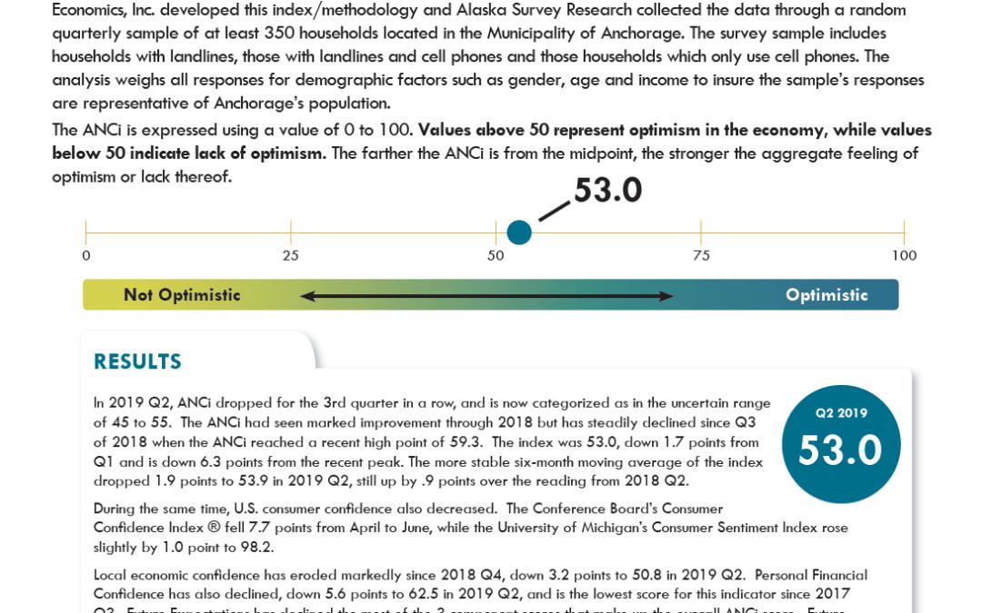 Anchorage Consumer Optimism Index 2019, Q2