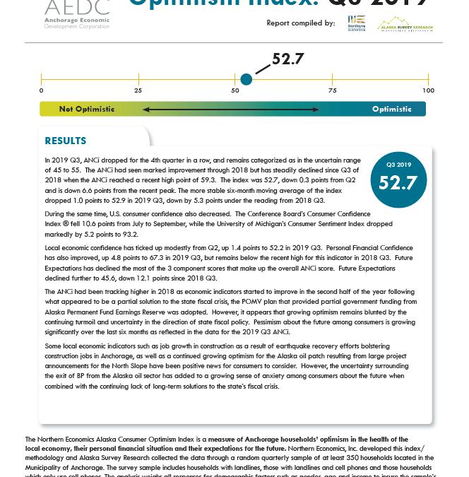 Anchorage Consumer Optimism Index 2019, Q3