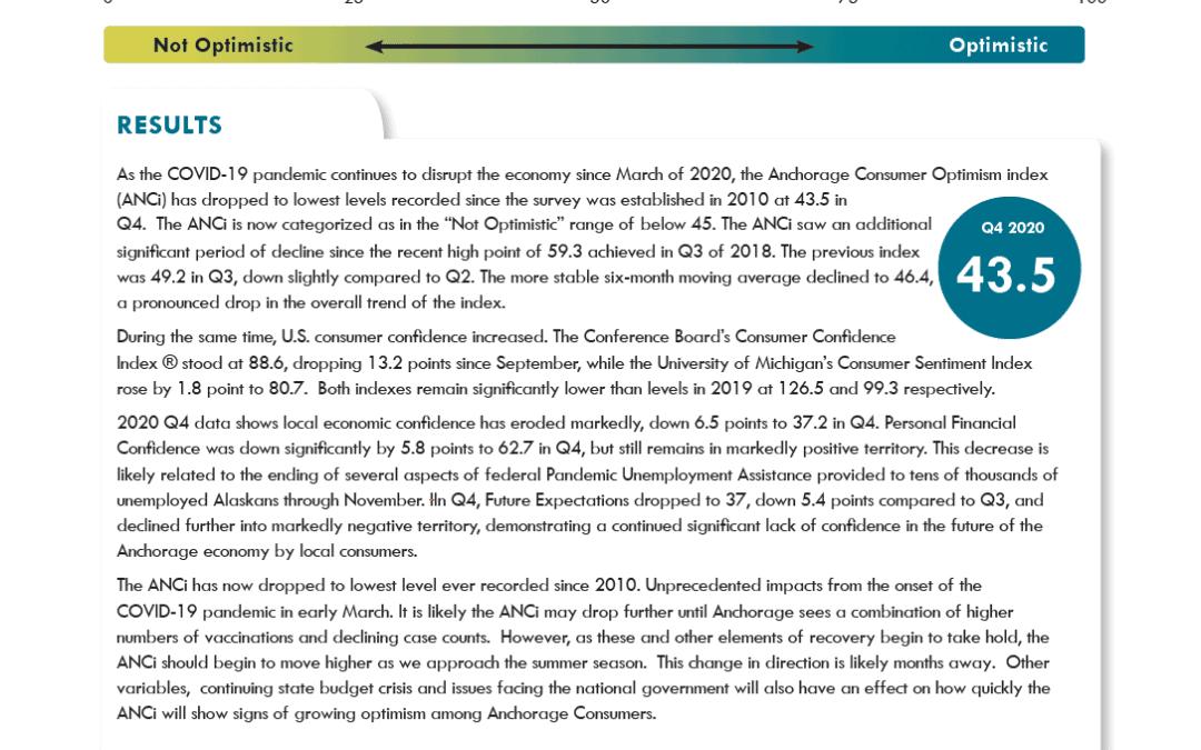 Anchorage Consumer Optimism Index 2020, Q4