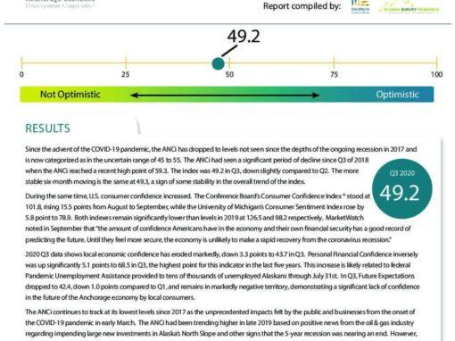 Anchorage Consumer Optimism Index 2020, Q3