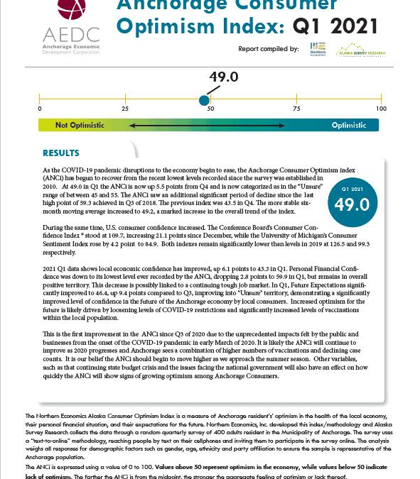 Anchorage Consumer Optimism Index 2021, Q1