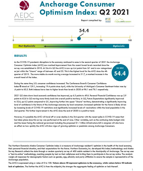 Anchorage Consumer Optimism Index 2021, Q2